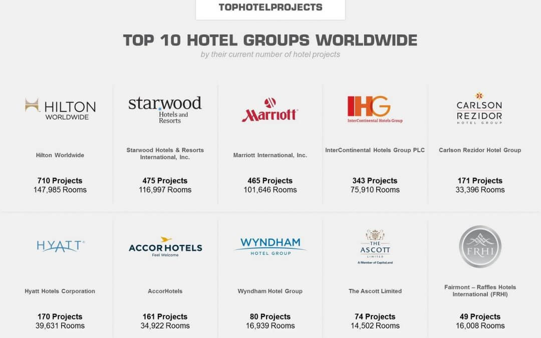 Top 10 Hotel groups: masters of expansion