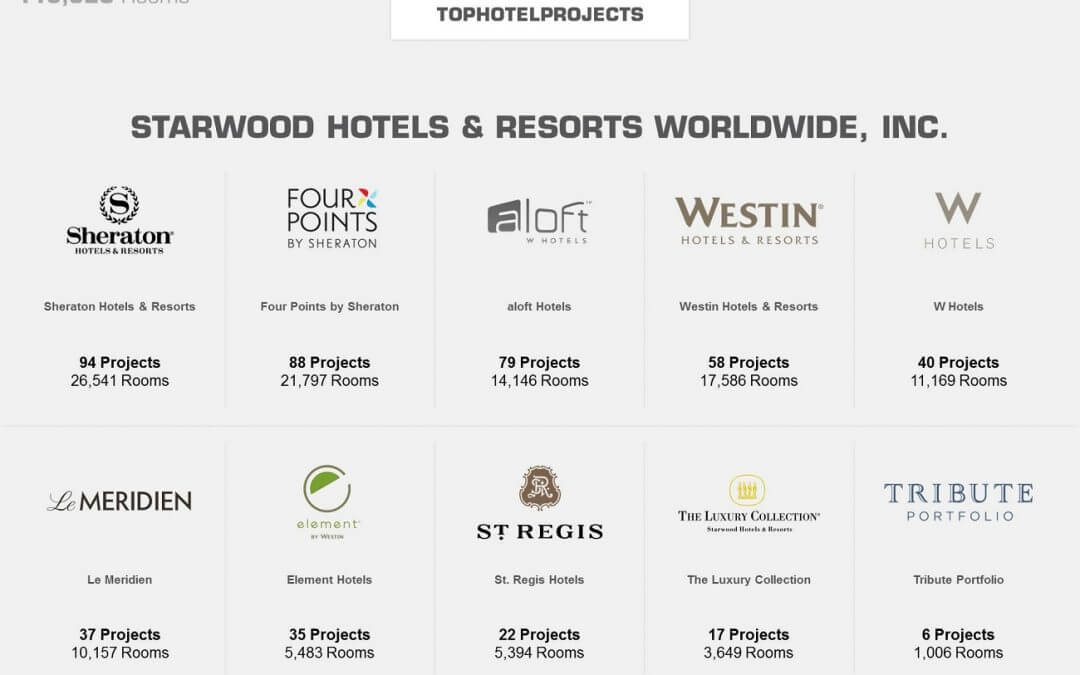 Starwood Hotels Resorts The Hotel Giant Everyone Is Bidding For
