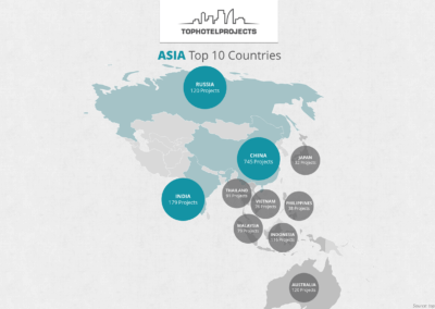 Asia top 10 Countires
