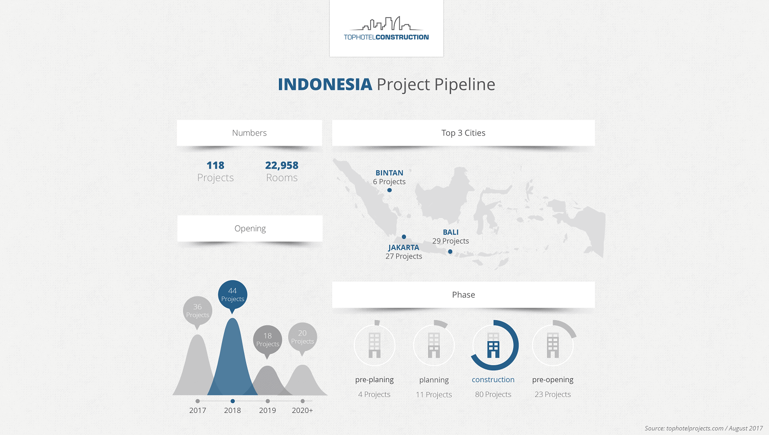 Indonesia Pipeline
