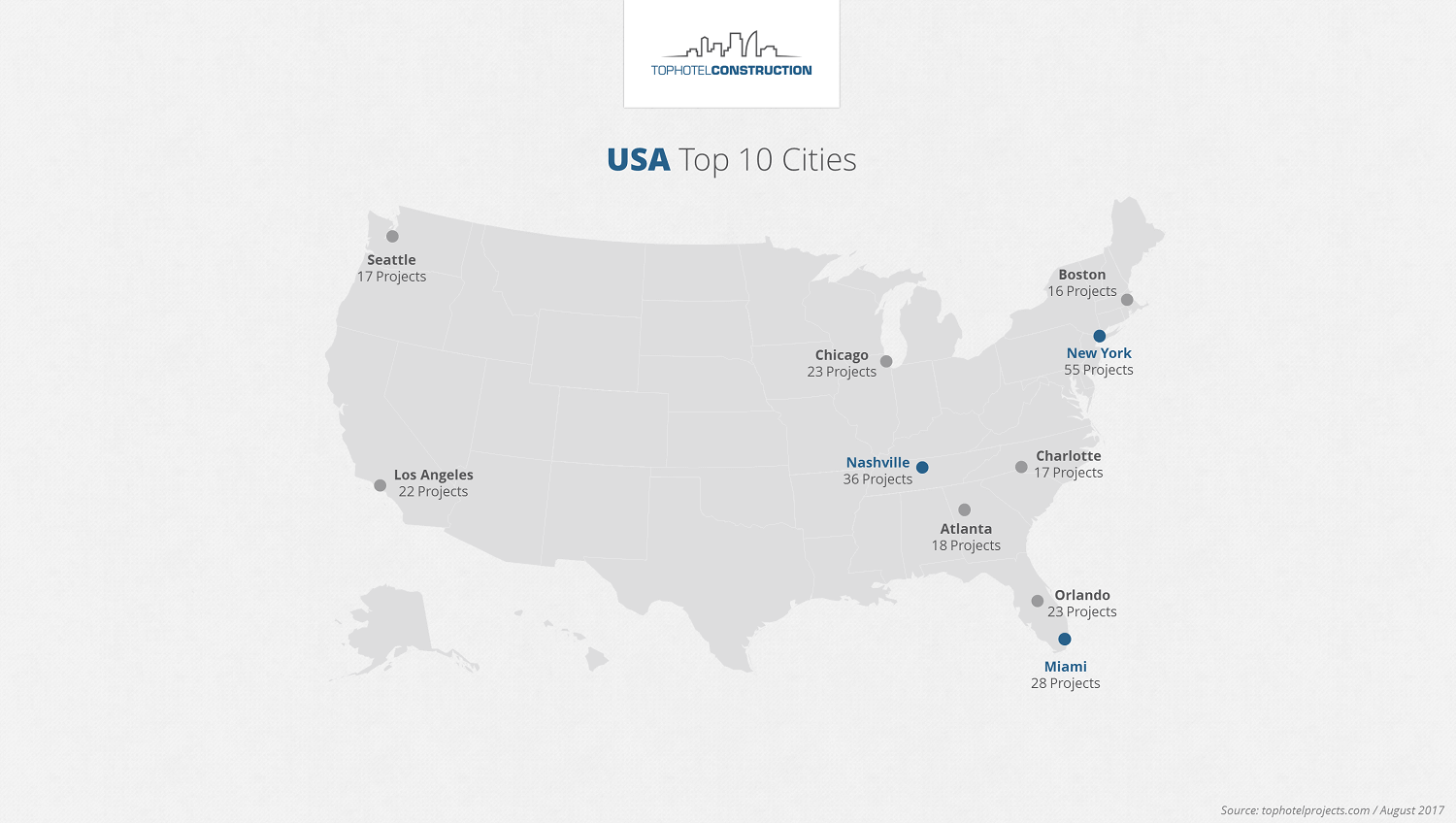 USA Top 10 Cities